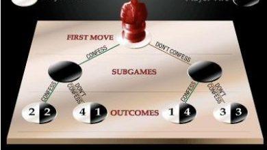 تصویر از نظریه بازی ها